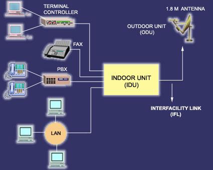Vsat Technology Telesindo Mulia